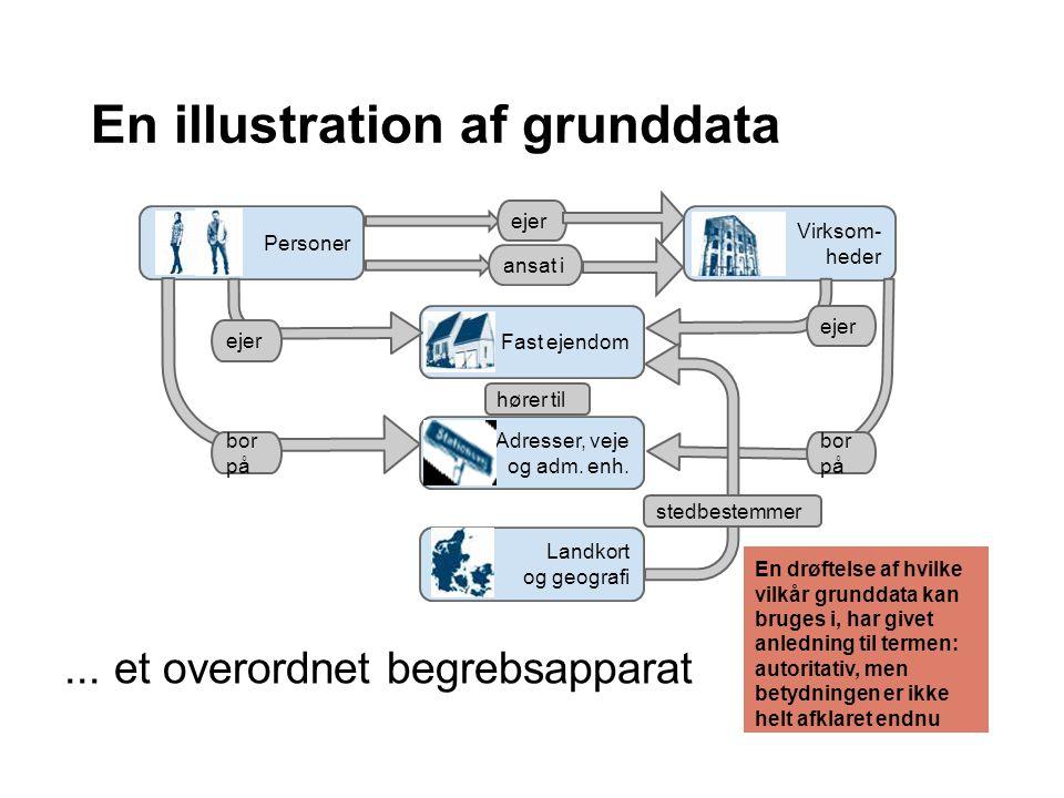 En illustration af grunddata