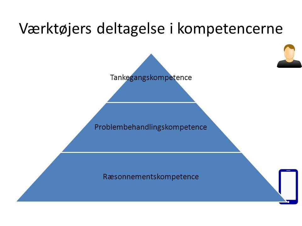 Værktøjers deltagelse i kompetencerne