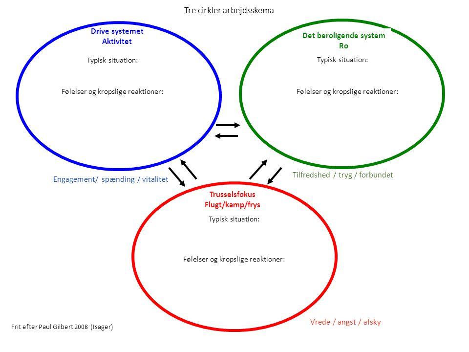 Tre cirkler arbejdsskema