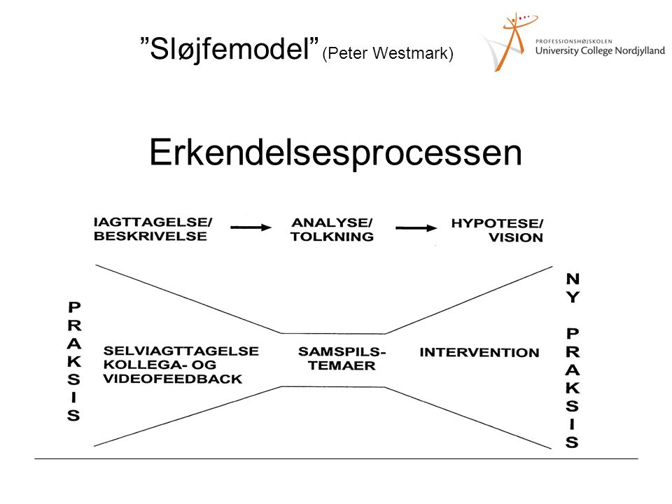 Sløjfemodel (Peter Westmark)