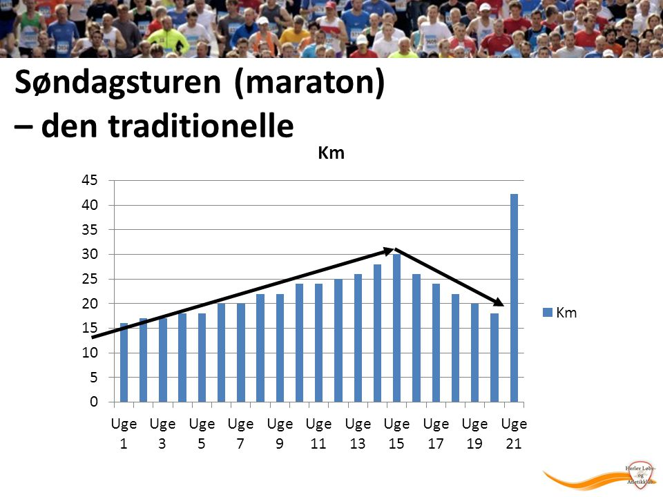 Søndagsturen (maraton) – den traditionelle