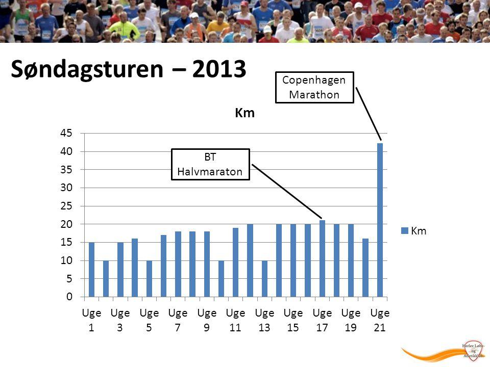 Søndagsturen – 2013 CopenhagenMarathon BT Halvmaraton