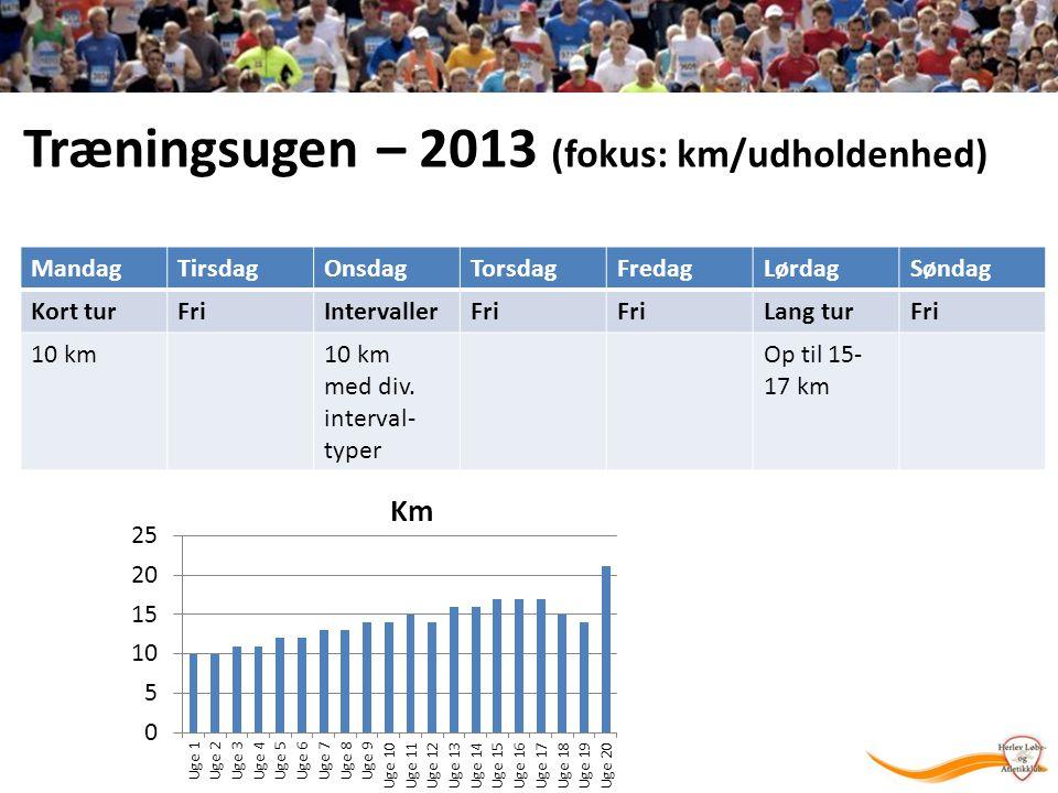 Træningsugen – 2013 (fokus: km/udholdenhed)