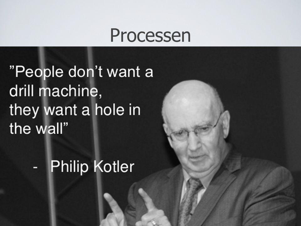 Processen Stop evt. her og få dem til at diskutere egne erfaringer