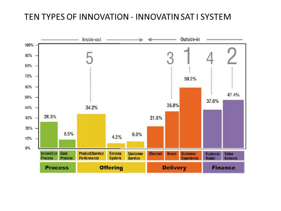 TEN TYPES OF INNOVATION - INNOVATIN SAT I SYSTEM