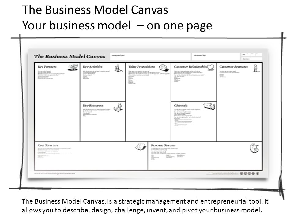 The Business Model Canvas Your business model – on one page