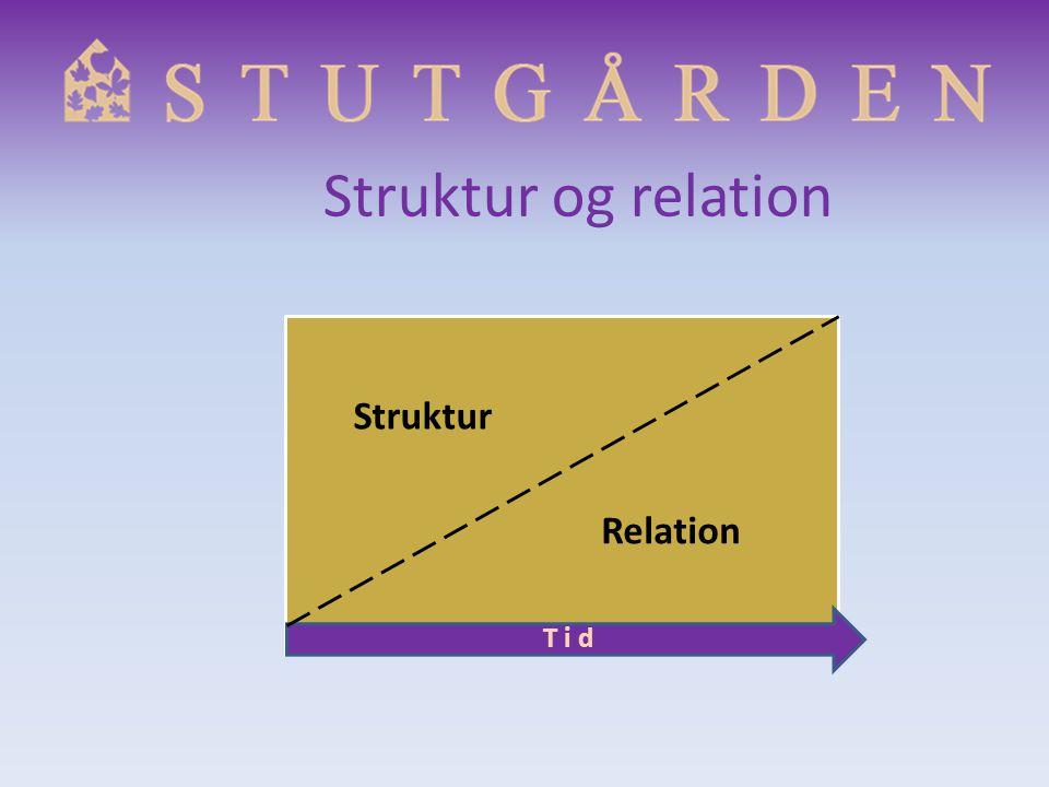 Struktur og relation Struktur Relation T i d
