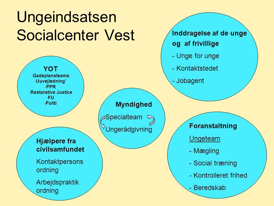 Ungeindsatsen Socialcenter Vest