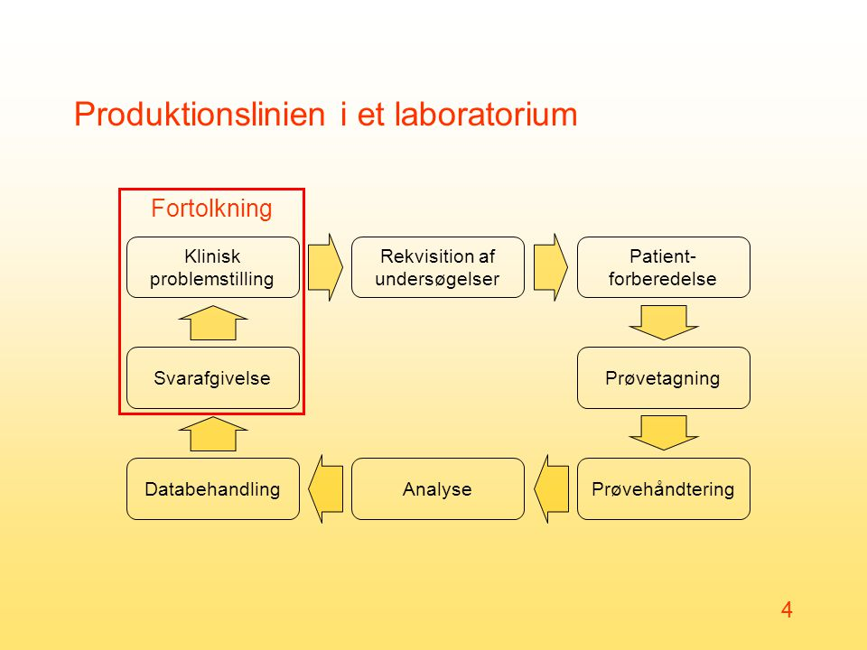Produktionslinien i et laboratorium