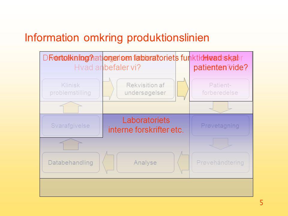 Information omkring produktionslinien