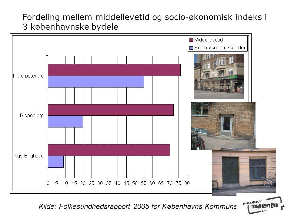 Fordeling mellem middellevetid og socio-økonomisk indeks i 3 københavnske bydele