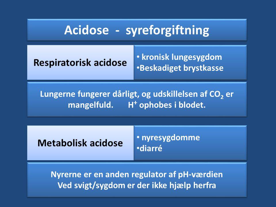 Acidose - syreforgiftning