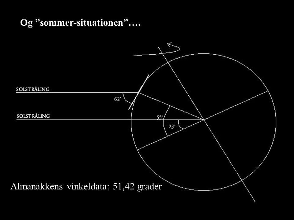 Og sommer-situationen ….