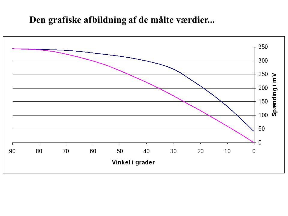 Den grafiske afbildning af de målte værdier...