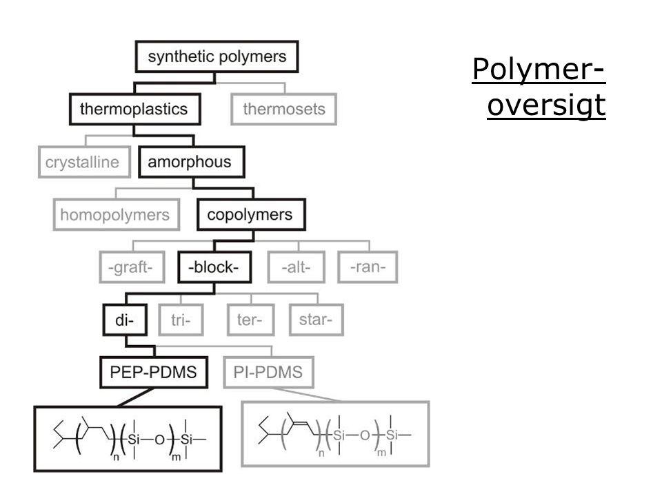 Polymer- oversigt
