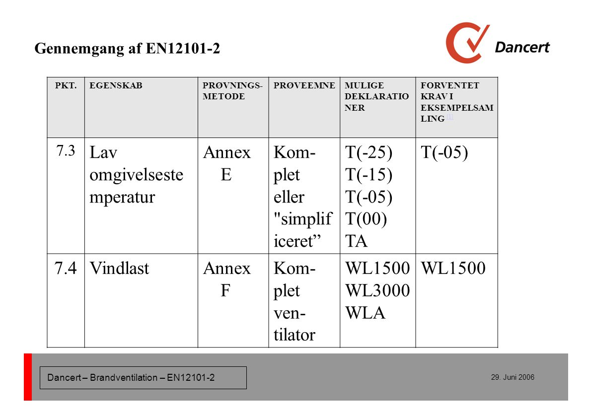 Lav omgivelsestemperatur Annex E Kom-plet eller simplificeret