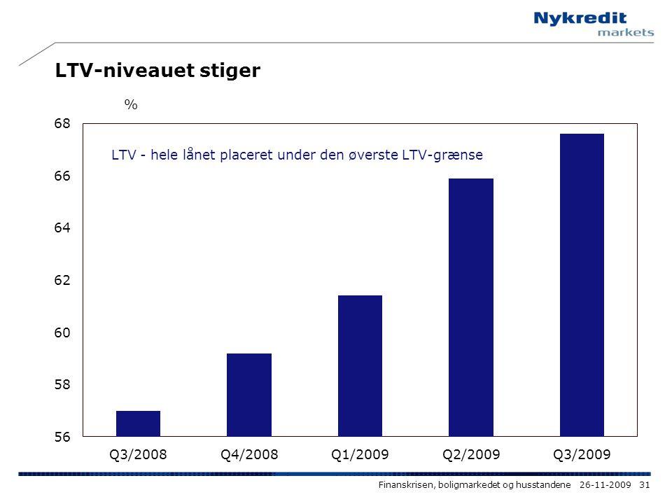 LTV-niveauet stiger Finanskrisen, boligmarkedet og husstandene