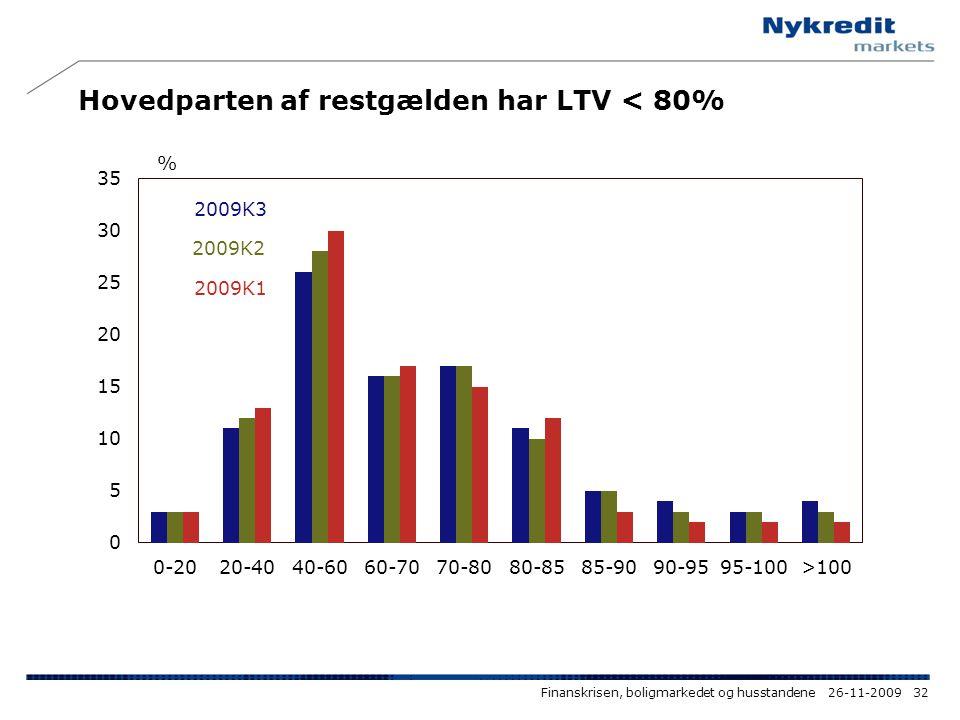 Hovedparten af restgælden har LTV < 80%