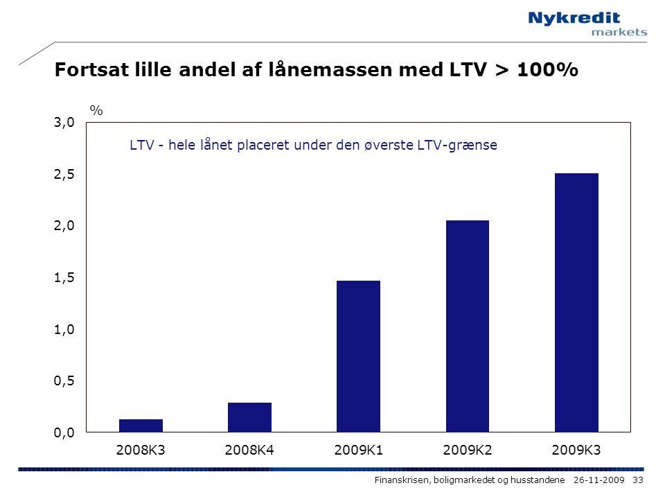 Fortsat lille andel af lånemassen med LTV > 100%