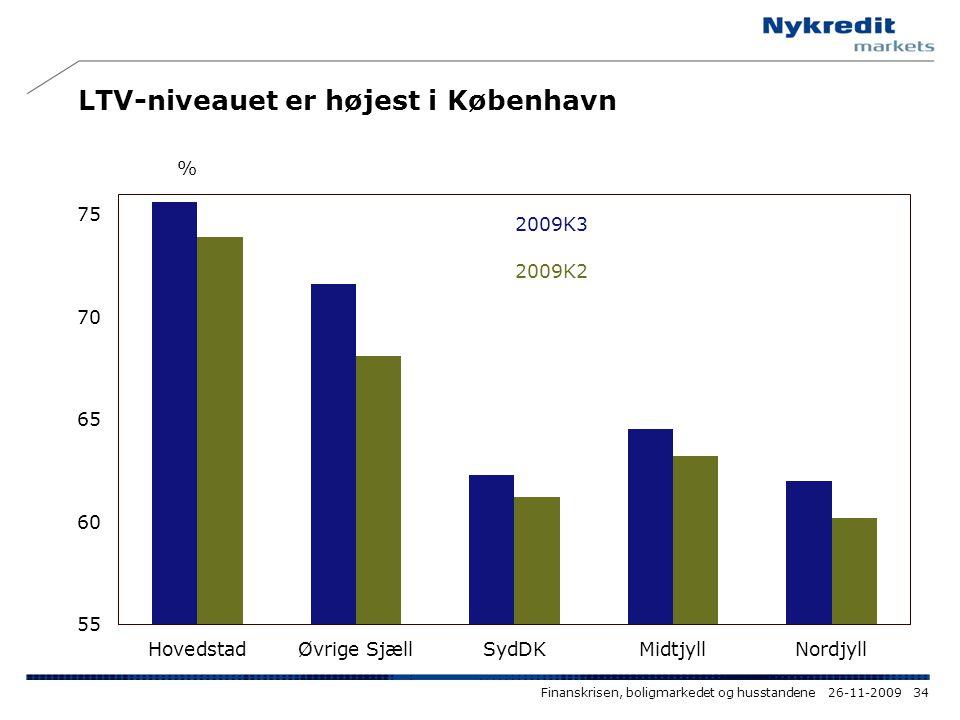 LTV-niveauet er højest i København