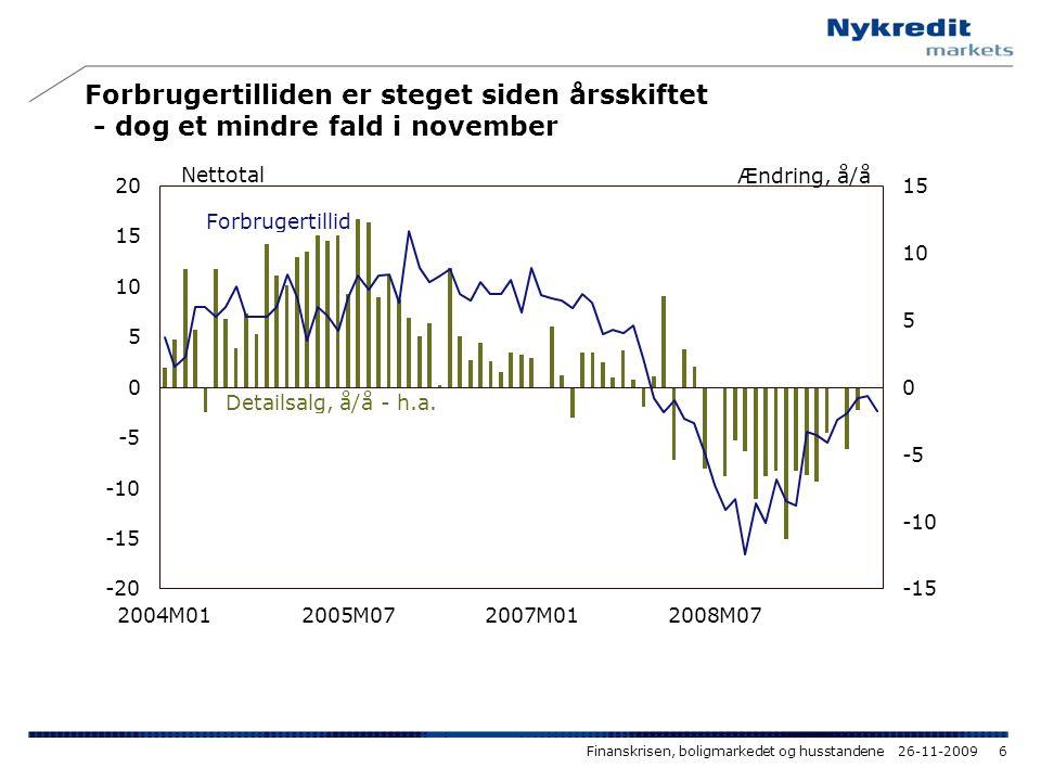 Forbrugertilliden er steget siden årsskiftet - dog et mindre fald i november