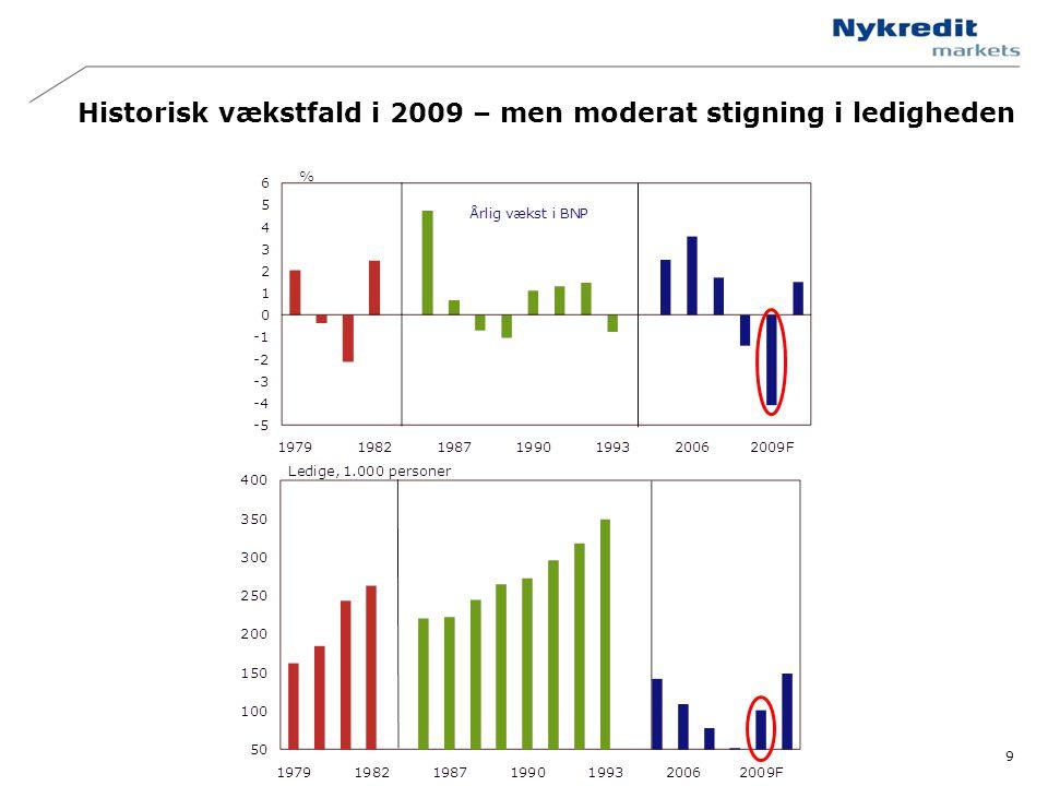 Historisk vækstfald i 2009 – men moderat stigning i ledigheden