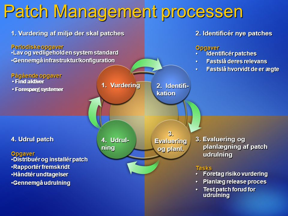 Patch Management processen