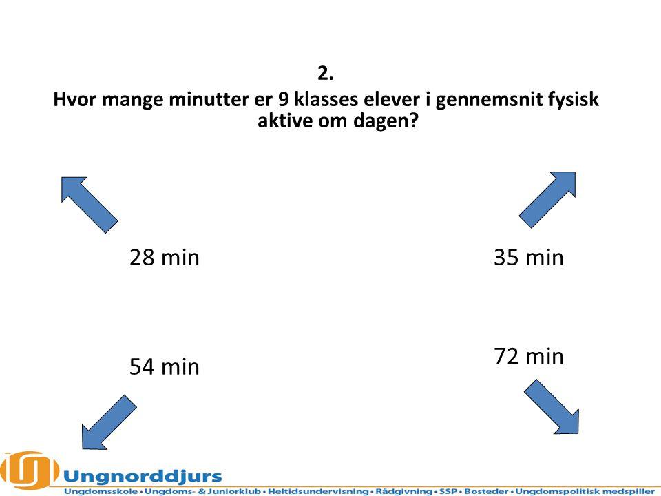 2. Hvor mange minutter er 9 klasses elever i gennemsnit fysisk aktive om dagen 28 min. 35 min.