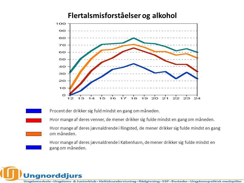 Flertalsmisforståelser og alkohol