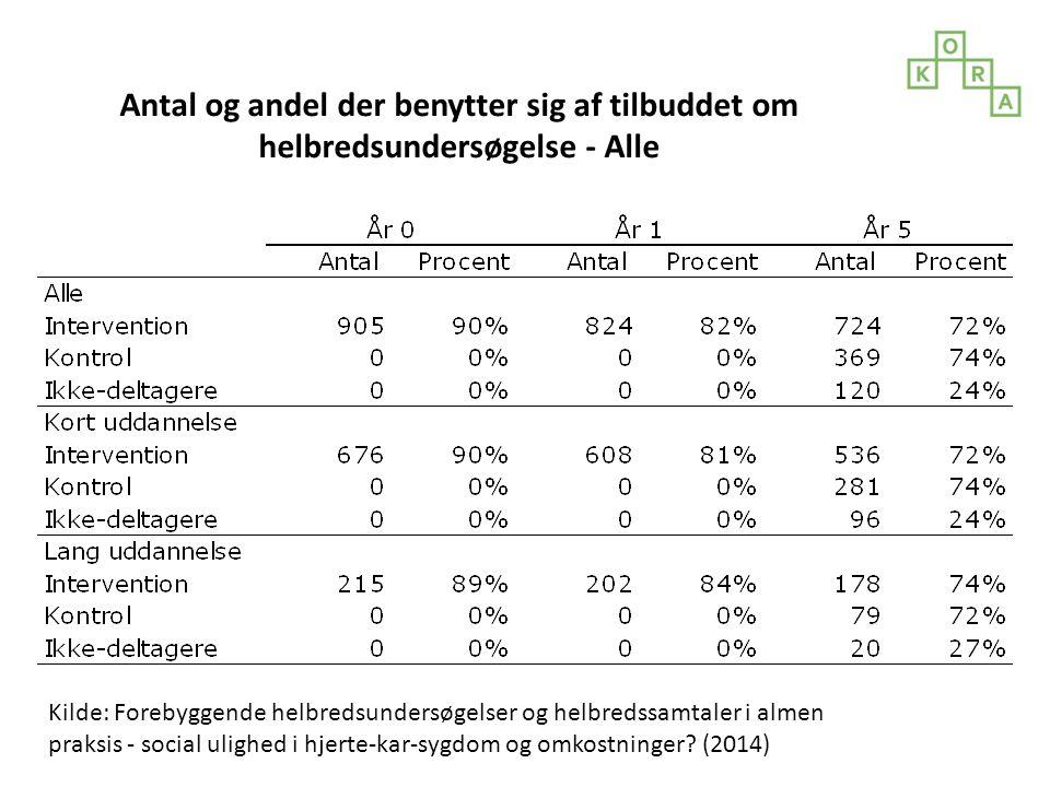 Antal og andel der benytter sig af tilbuddet om helbredsundersøgelse - Alle