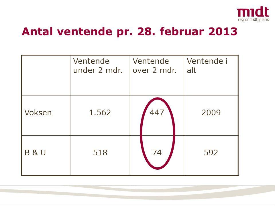 Antal ventende pr. 28. februar 2013