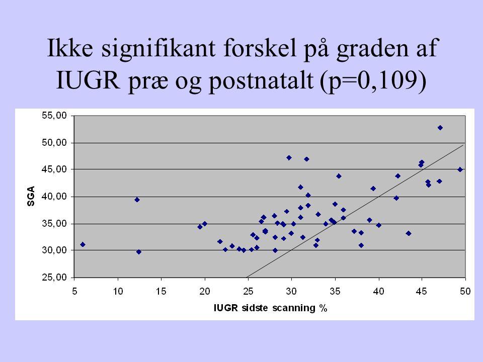 Ikke signifikant forskel på graden af IUGR præ og postnatalt (p=0,109)