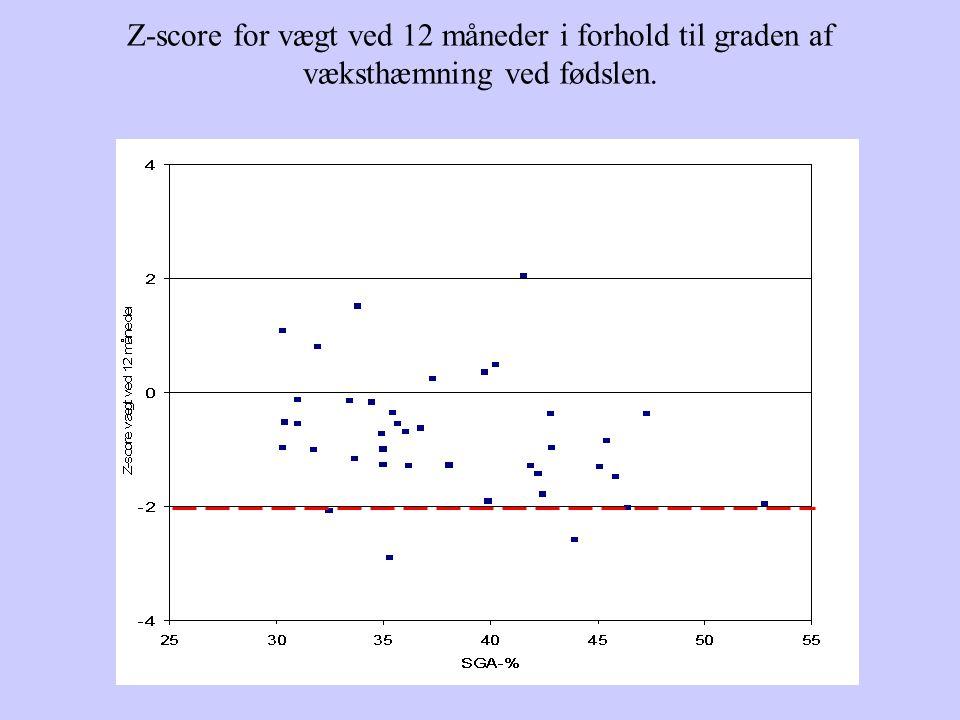 Z-score for vægt ved 12 måneder i forhold til graden af væksthæmning ved fødslen.