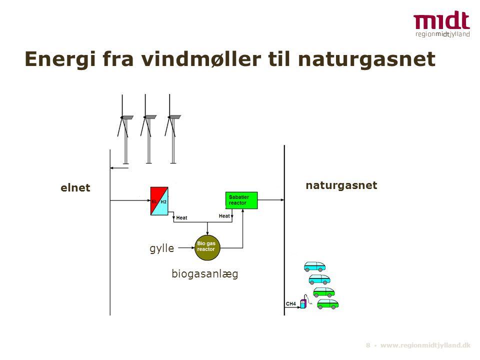 Energi fra vindmøller til naturgasnet