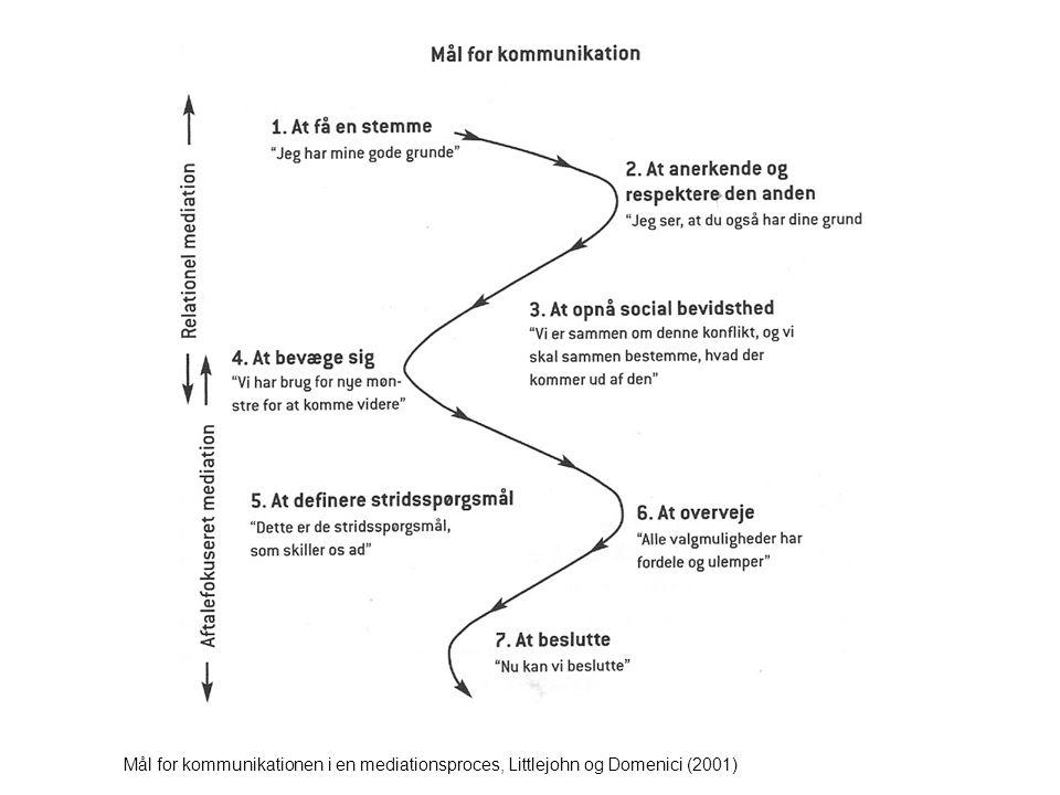Mål for kommunikationen i en mediationsproces, Littlejohn og Domenici (2001)
