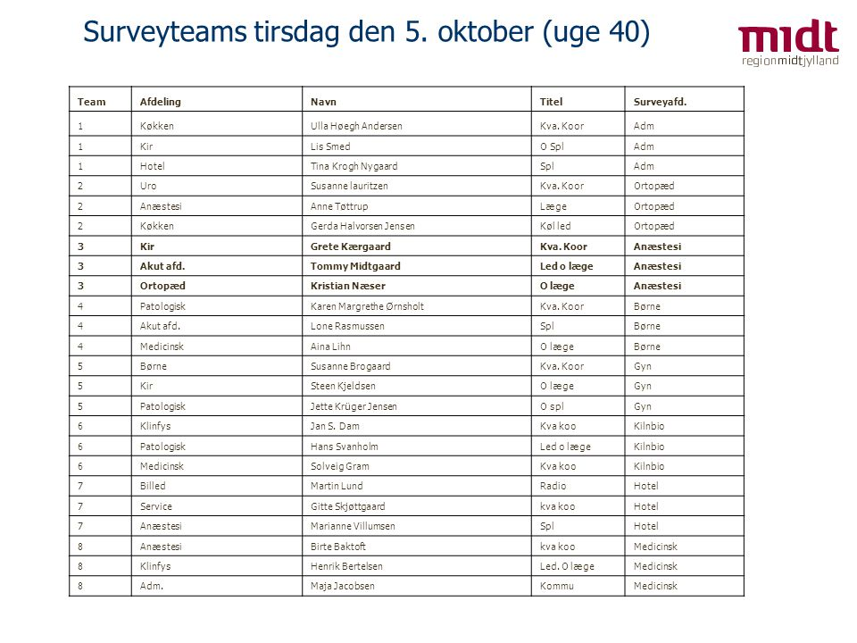 Surveyteams tirsdag den 5. oktober (uge 40)