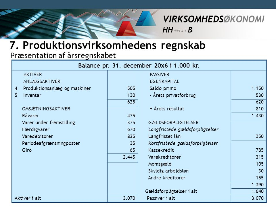 7. Produktionsvirksomhedens regnskab