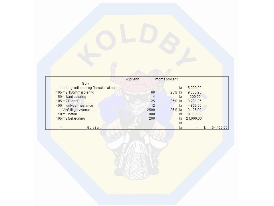 kr pr enh. moms procent. Gulv. 1. ophug, udkørsel og fjernelse af beton. kr 5.000,00. 105.