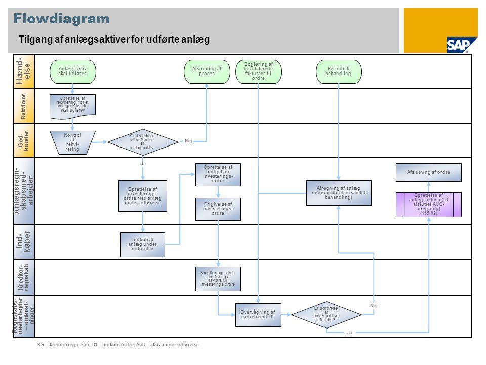 Flowdiagram Tilgang af anlægsaktiver for udførte anlæg Hænd-else