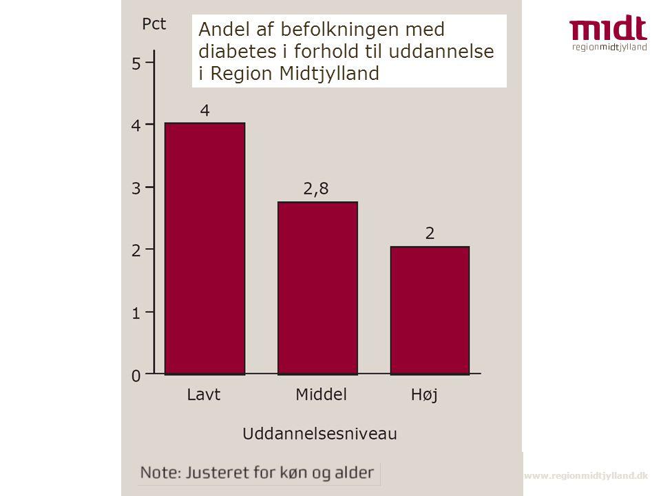Andel af befolkningen med diabetes i forhold til uddannelse i Region Midtjylland
