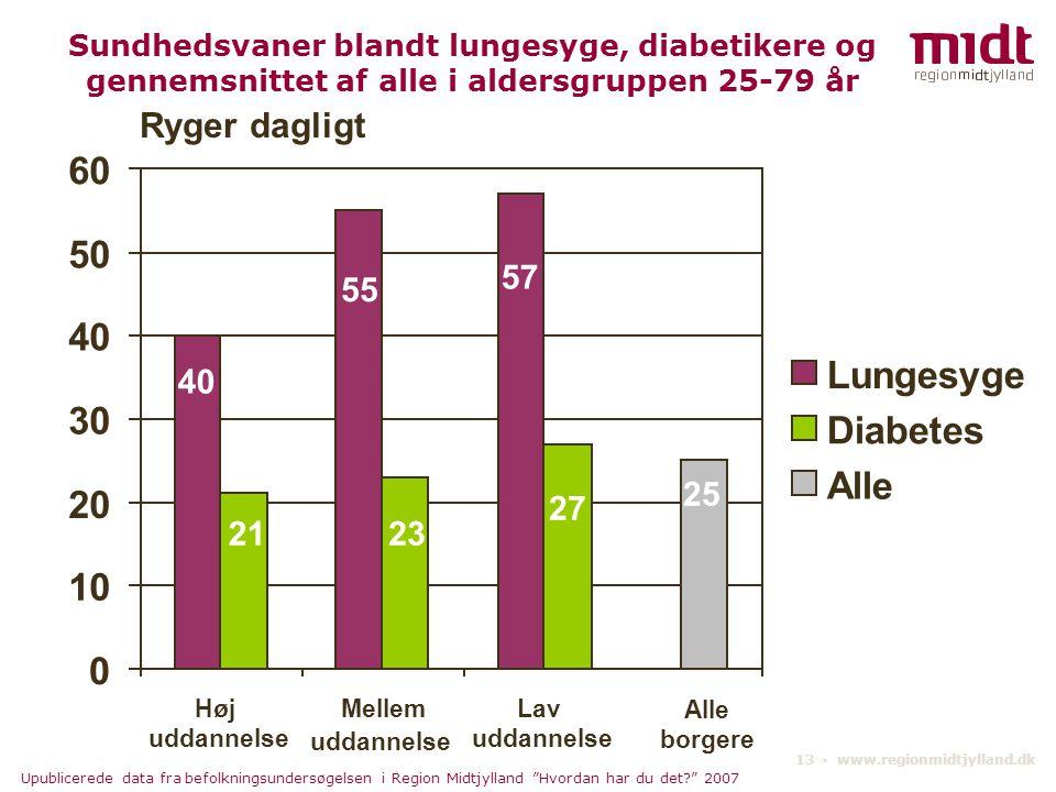 60 50 40 Lungesyge 30 Diabetes Alle 20 10 Ryger dagligt 57 55 40 25 27