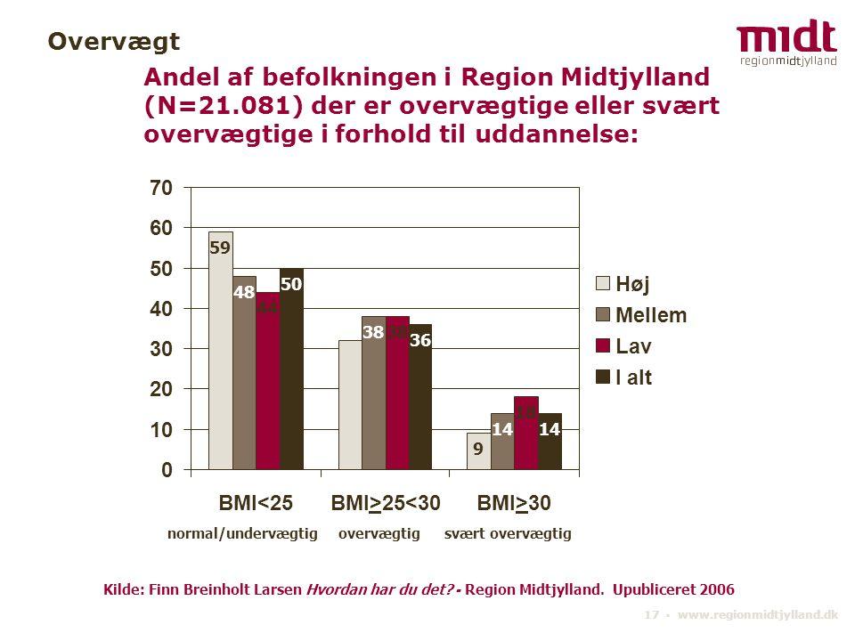 Overvægt Andel af befolkningen i Region Midtjylland (N=21.081) der er overvægtige eller svært overvægtige i forhold til uddannelse:
