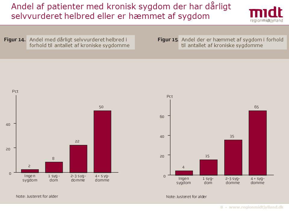 Andel af patienter med kronisk sygdom der har dårligt selvvurderet helbred eller er hæmmet af sygdom