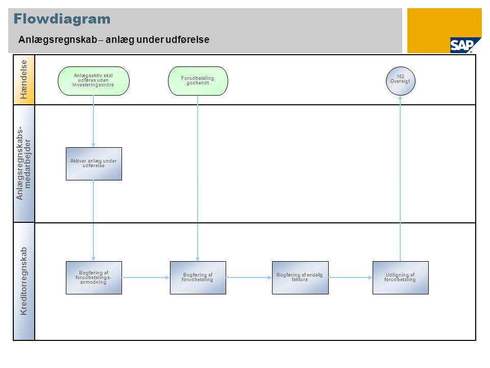 Flowdiagram Anlægsregnskab – anlæg under udførelse Hændelse