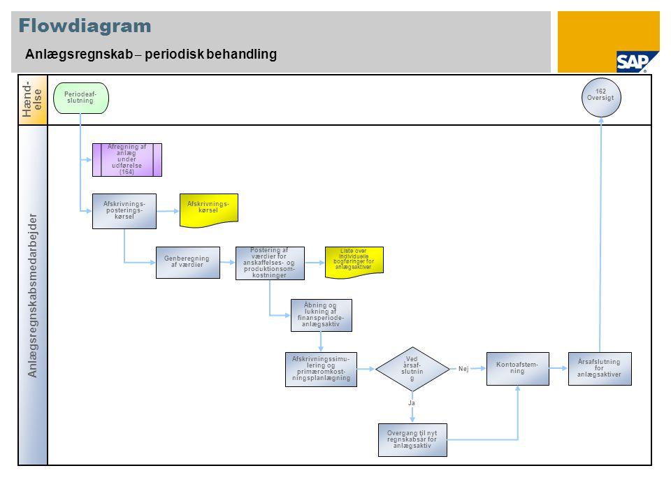 Flowdiagram Anlægsregnskab – periodisk behandling Hænd-else
