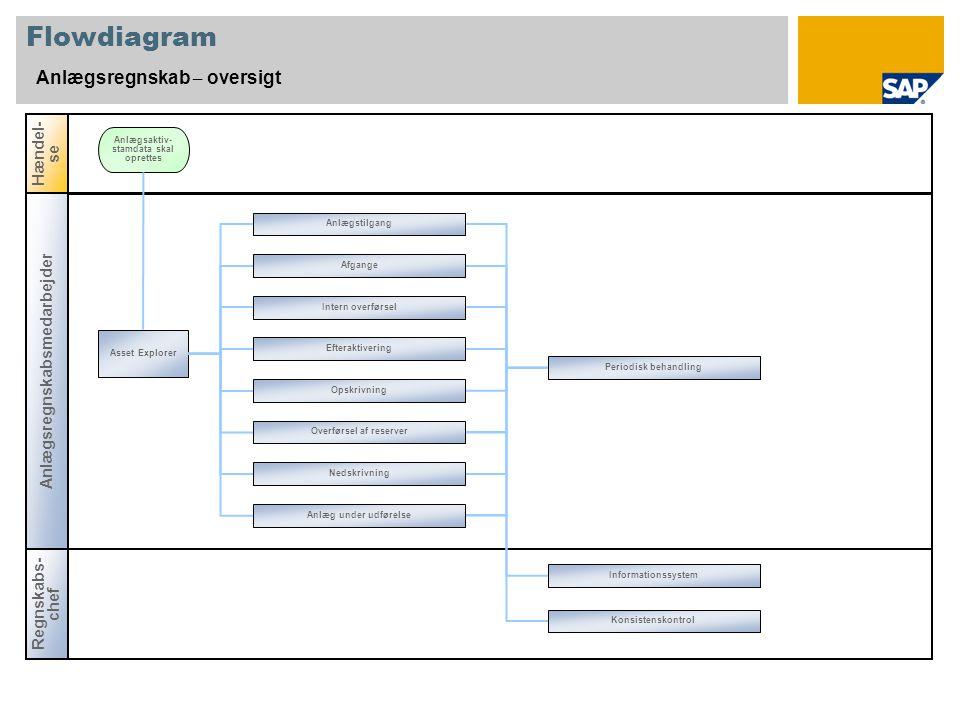 Flowdiagram Anlægsregnskab – oversigt Hændel-se