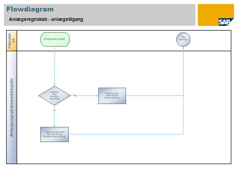 Flowdiagram Anlægsregnskab – anlægstilgang Hændel-se