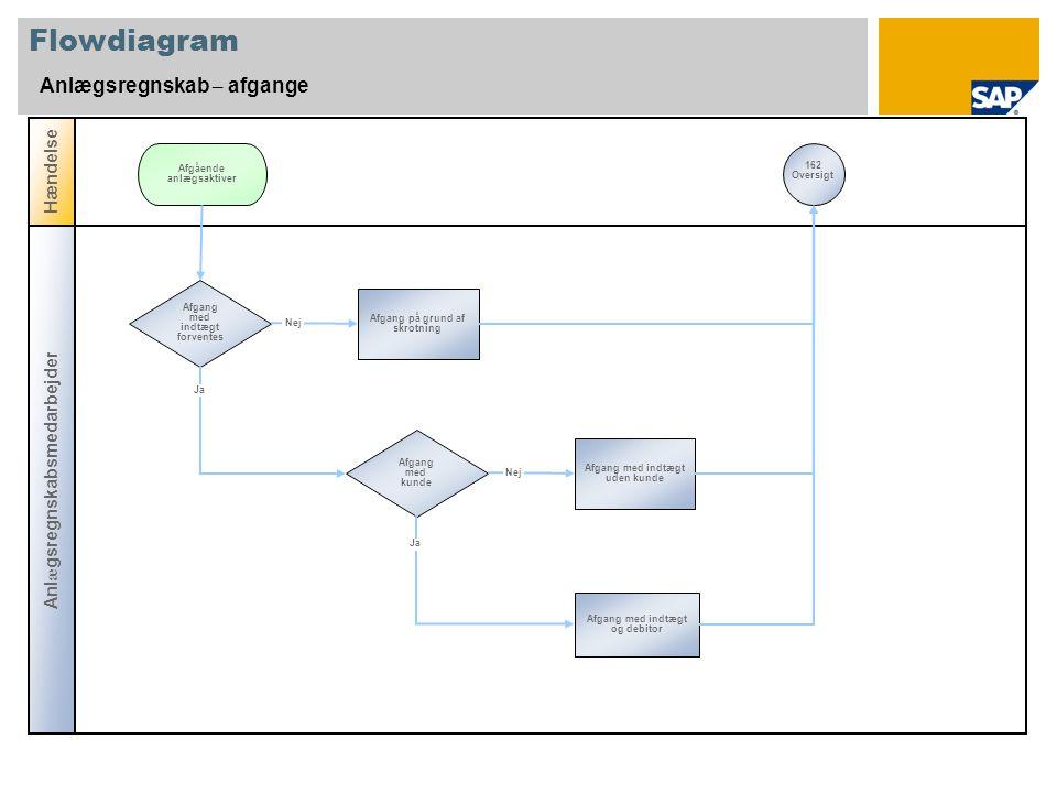 Flowdiagram Anlægsregnskab – afgange Hændelse