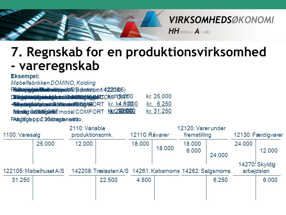 7. Regnskab for en produktionsvirksomhed - vareregnskab
