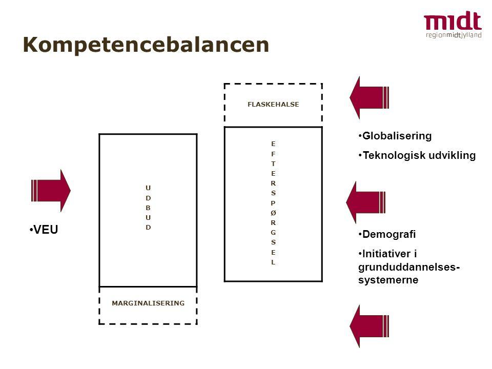 Kompetencebalancen VEU Globalisering Teknologisk udvikling Demografi